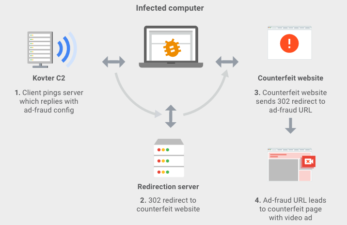 3ve attack involving Kovter malware