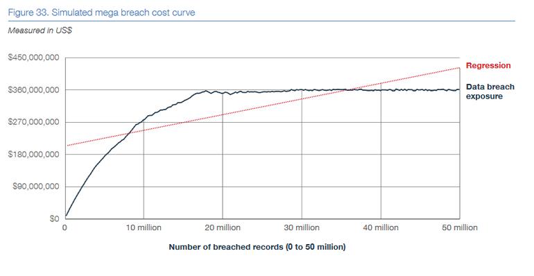 mega-breach-cost-curve.png