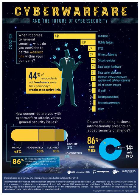 cyberwarfare-cybersecurityinfographic11292018.jpg