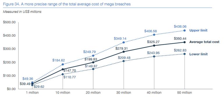 mega-breach-cost-ranges.png