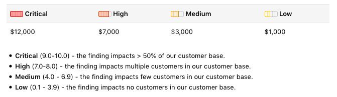 GitLab bug bounty program rewards