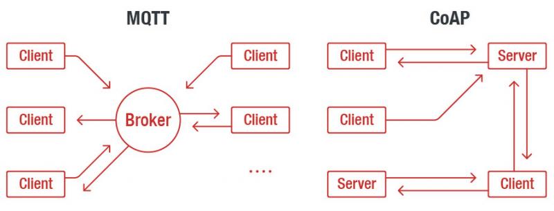 MQTT and CoAP protocols