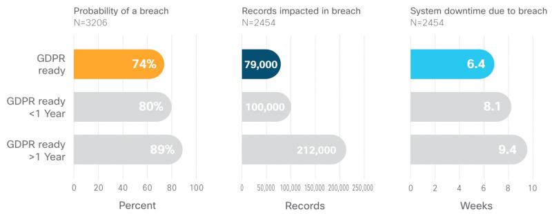 Cisco privacy study