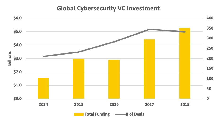 Source: Strategic Cyber Ventures