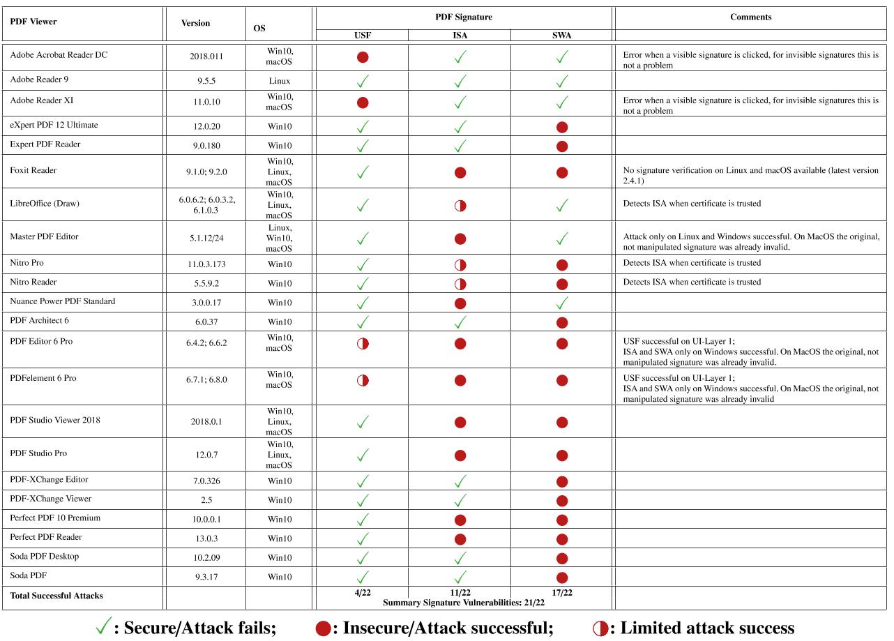 PDF signature research desktop apps