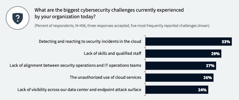 Cloud security challenges