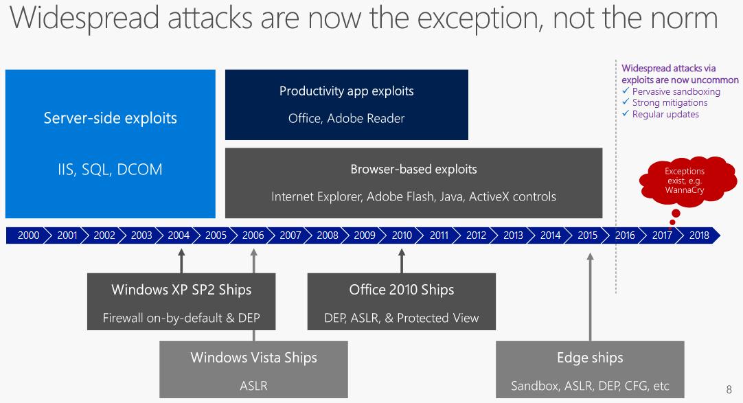 Microsoft history security improvements