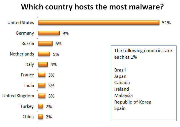 which country hosts