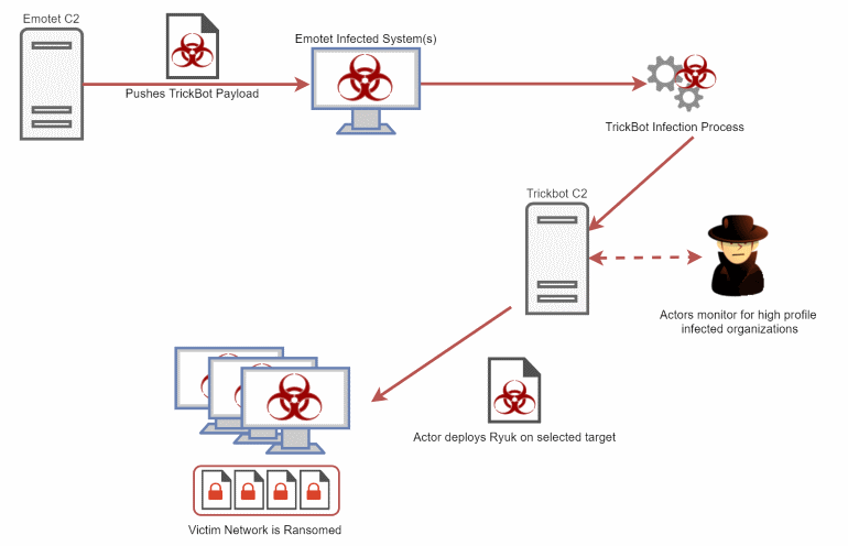 Ryuk ransomware infection steps