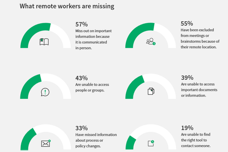 Three out of five Tech workers share sensitive information by email ZDNet