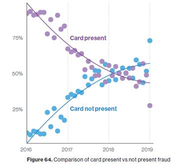 vz-dbir-2019-card-not-present.png