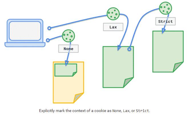 google chrome samesite cookies for privacy