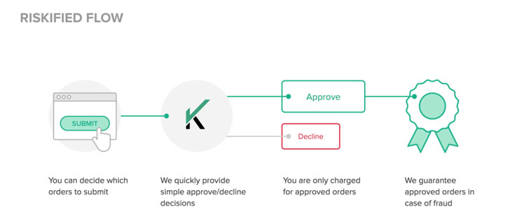 Riskified Fraud Detection Software