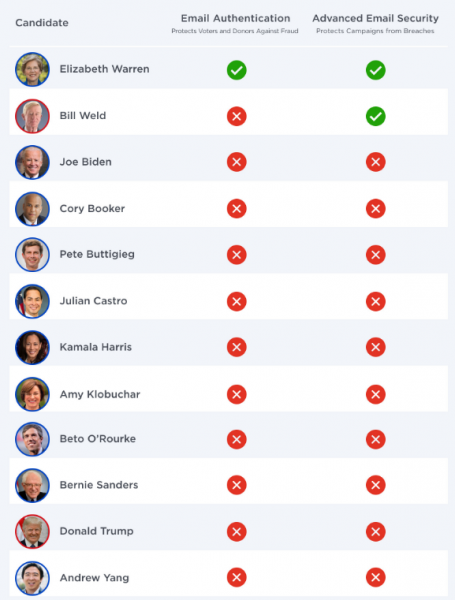 2020 US presidential candidates - email security