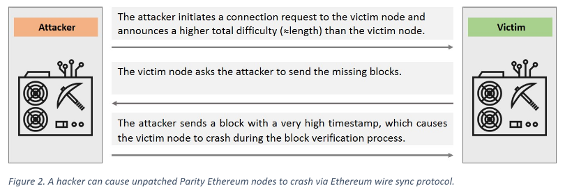 Ethereum DoS flaw