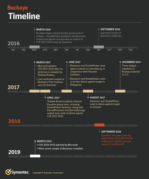 Buckeye timeline