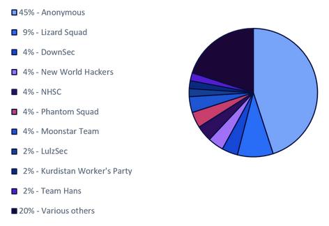 Hacktivist attacks between 2015 and 2018