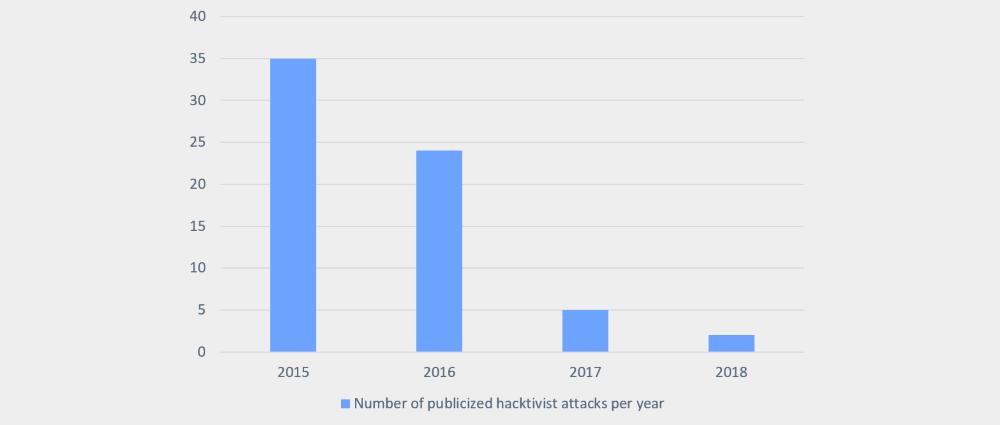 Hacktivist attacks 2015-2019