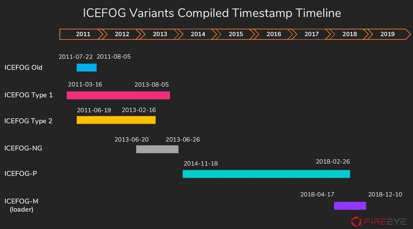 ICEFOG malware timeline