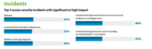 Top 5 access security incidents with significant to high impact