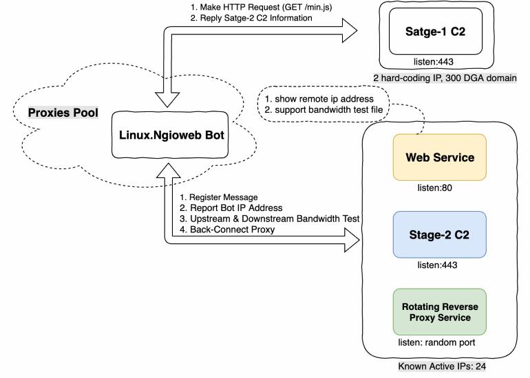 Ngioweb structure