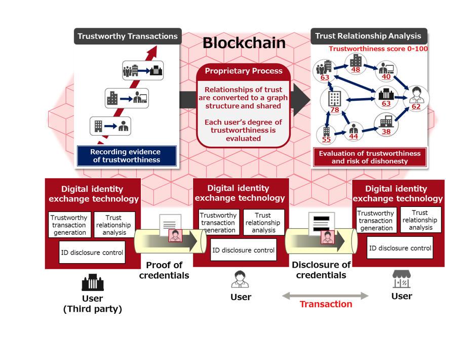 fujitsu-blockchain-digital-identity.jpg