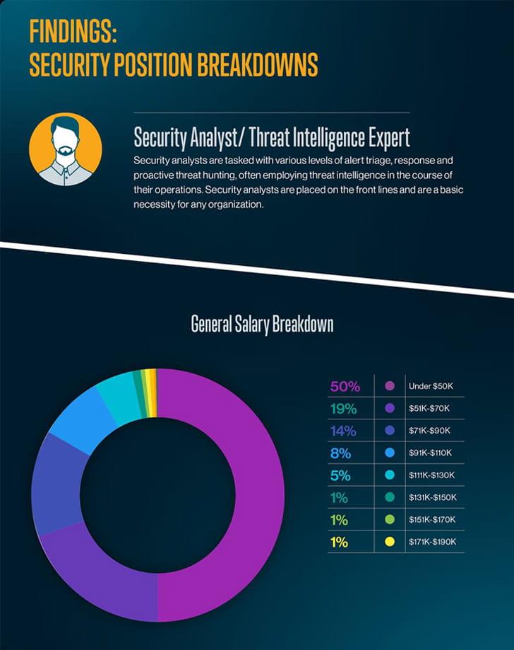 cybersecurity jobs salary survey