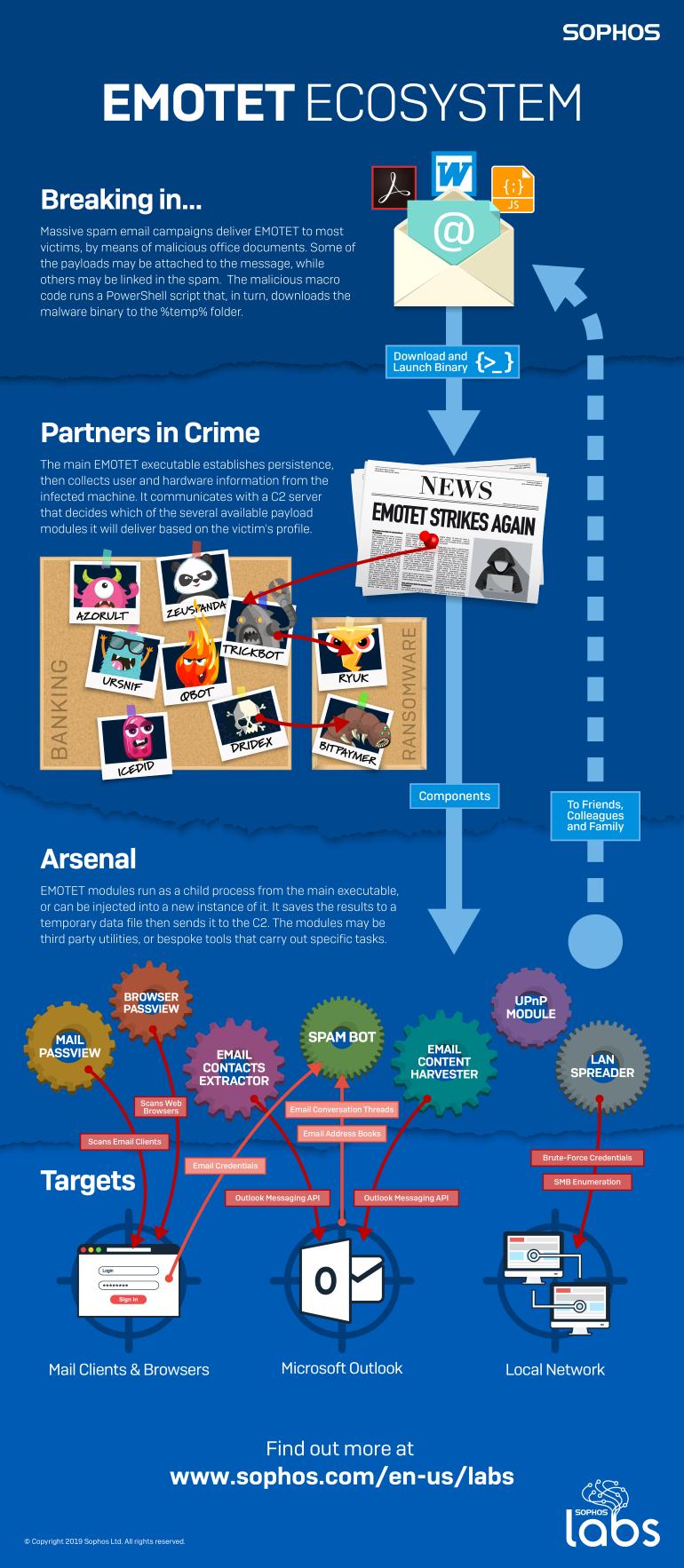 emotet-infographic.png