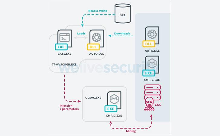 botnet malware