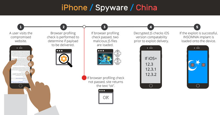 hacking iphone