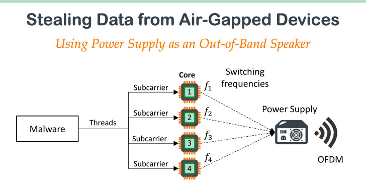 hacking air-gapped devices with power supply and speakers