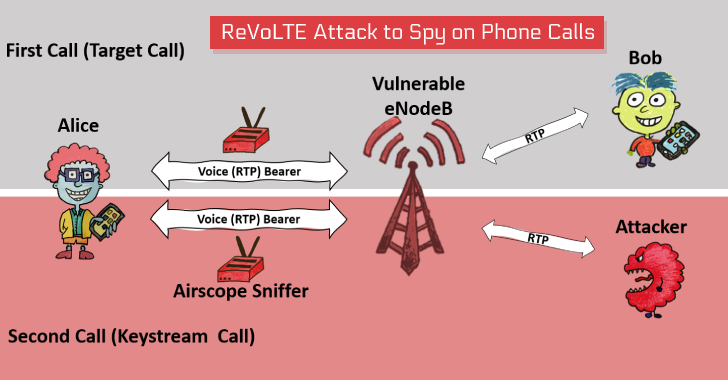 mobile phone network hacking