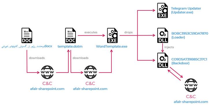 Iranian malware infection chain