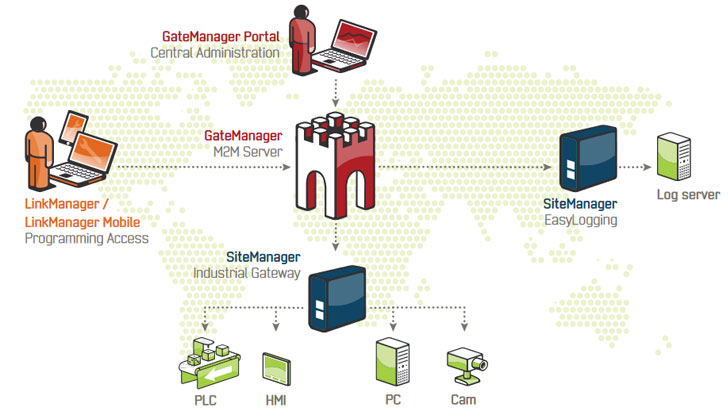 B&R Automation SiteManager GateManager