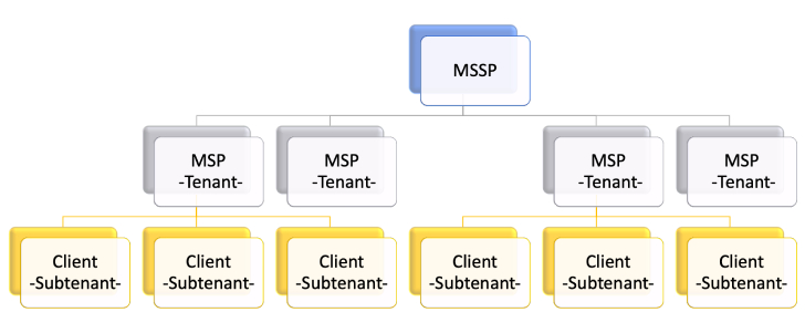 Example of tenant and subtenant structure