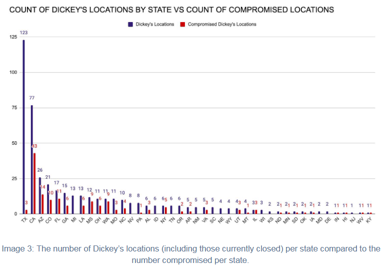 dickeys-distribution.png