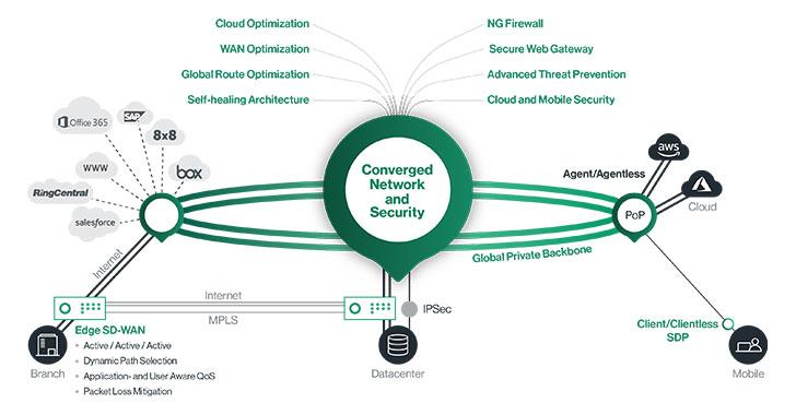 Secure access service edge