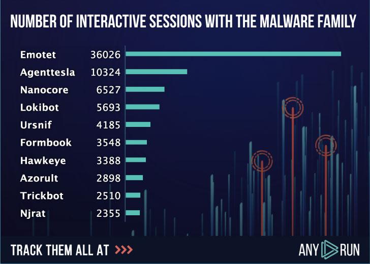 Emotet Banking Malware Stats