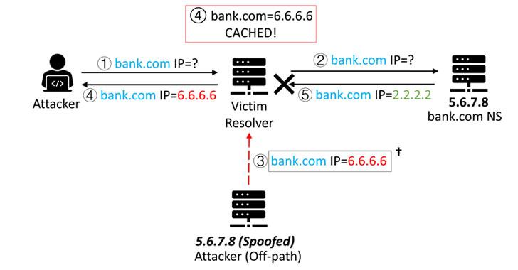 DNS Cache Poisoning