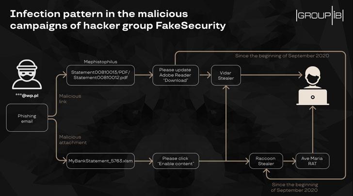 Malware Attack