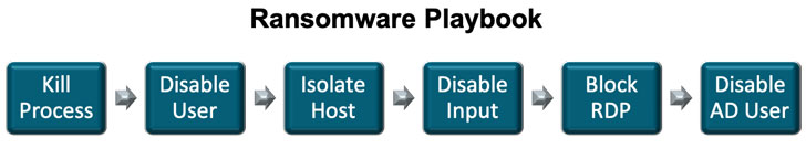 Ransomware Alerts