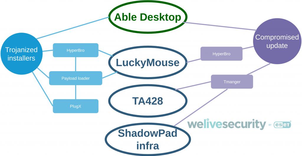 able-desktop-apt-connections.png