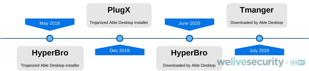 able-desktop-app-timeline.png