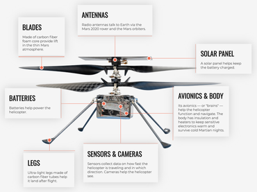 1600px-anatomy-of-the-mars-helicopter.png