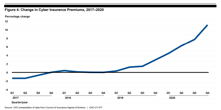 cyber-insurance-premium.png