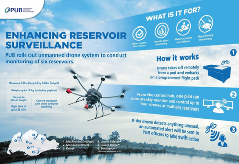 pub-drone-reservoir.png