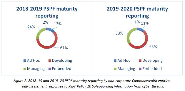 acsc-pspf-maturity.png