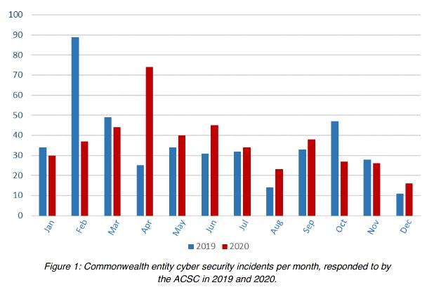 acsc-incidents-2020.png