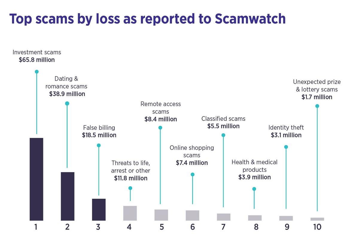 targeting-scams-report-infographic-2020.jpg