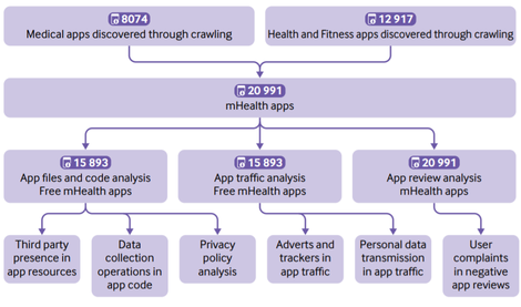 privacy-analysis-of-mobile-health-apps.png